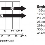 Ambient Temperature Engine Oil Recommendation